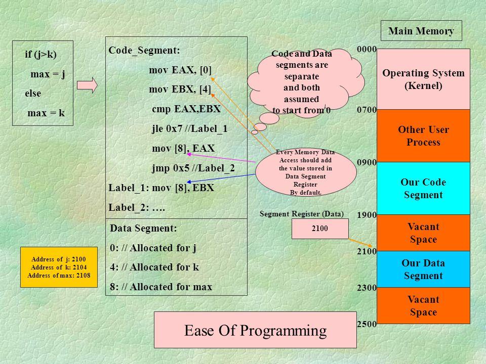 Ease Of Programming Main Memory Code_Segment: if (j>k) mov EAX, [0]